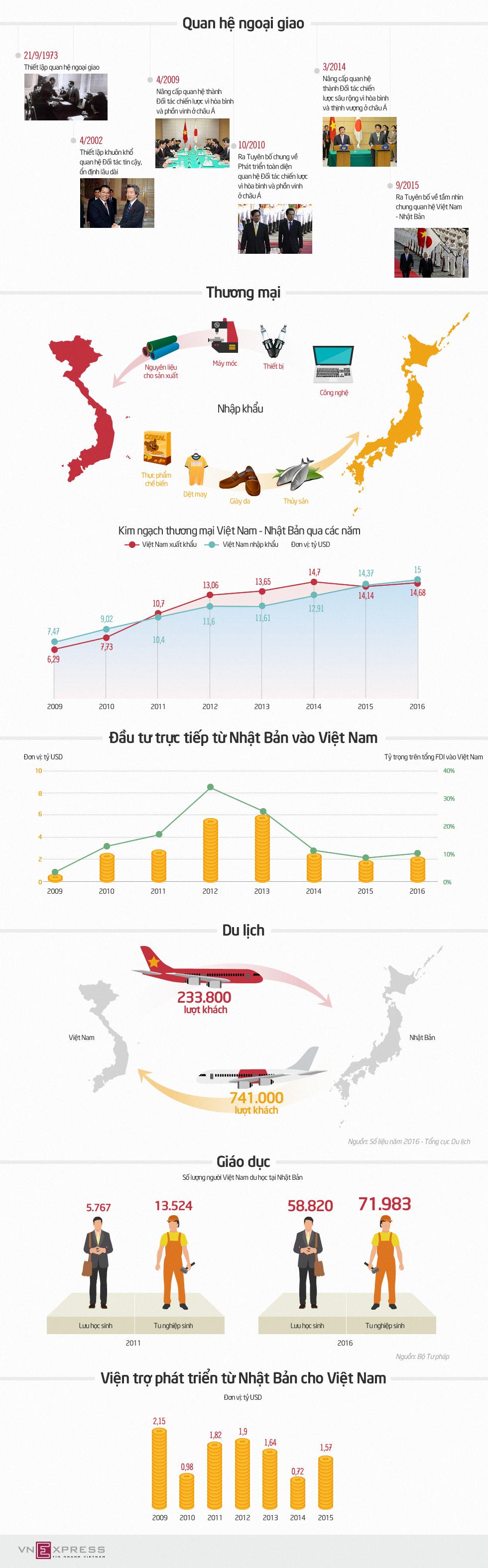Quan hệ Việt - Nhật qua những con số 1