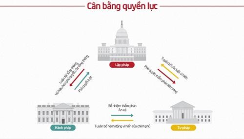 Mô hình tam quyền phân lập trong chính quyền liên bang Mỹ. (Click vào hình để xem kích cỡ lớn hơn). Đồ họa: Tiến Thành