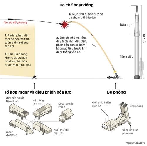 THAAD hoạt động như thế nào. Đồ họa: Reuters.