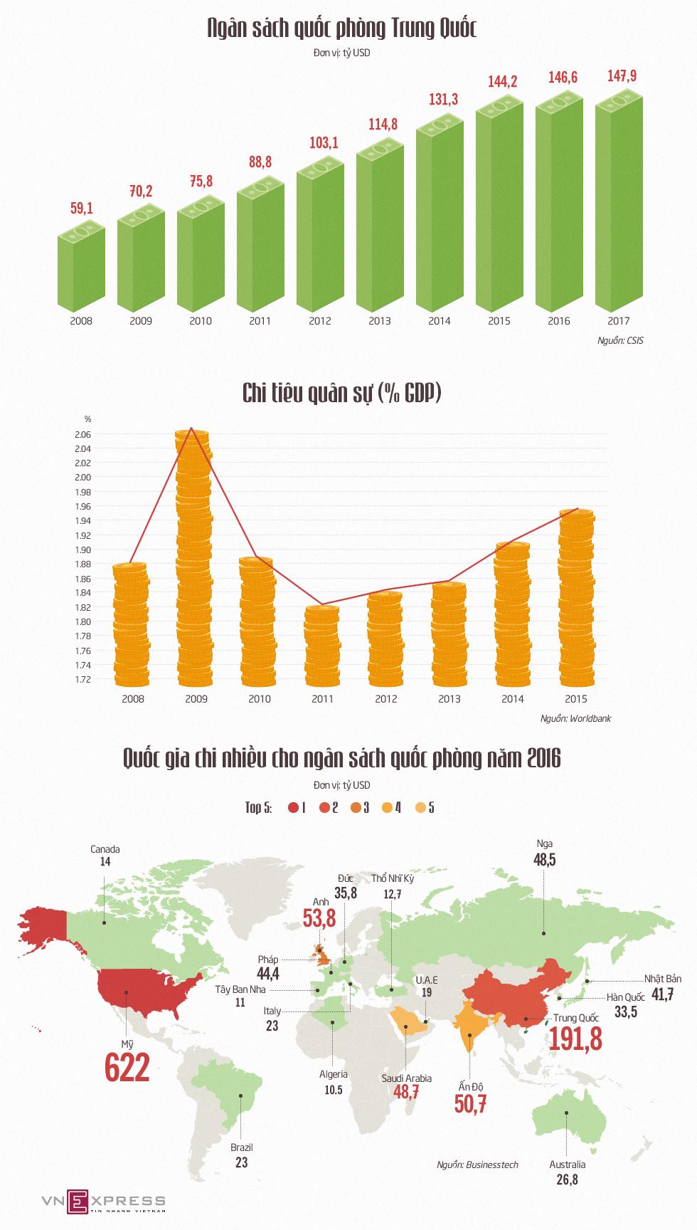 Ngân sách quốc phòng tăng 10 năm liên tiếp của Trung Quốc