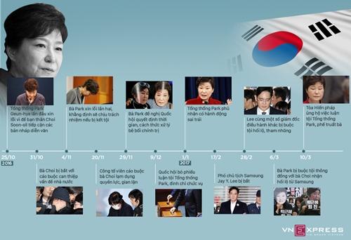 4 tháng chao đảo dẫn đến lệnh phế truất tổng thống Hàn Quốc. Đồ họa: Việt Chung - Vũ Hoàng.