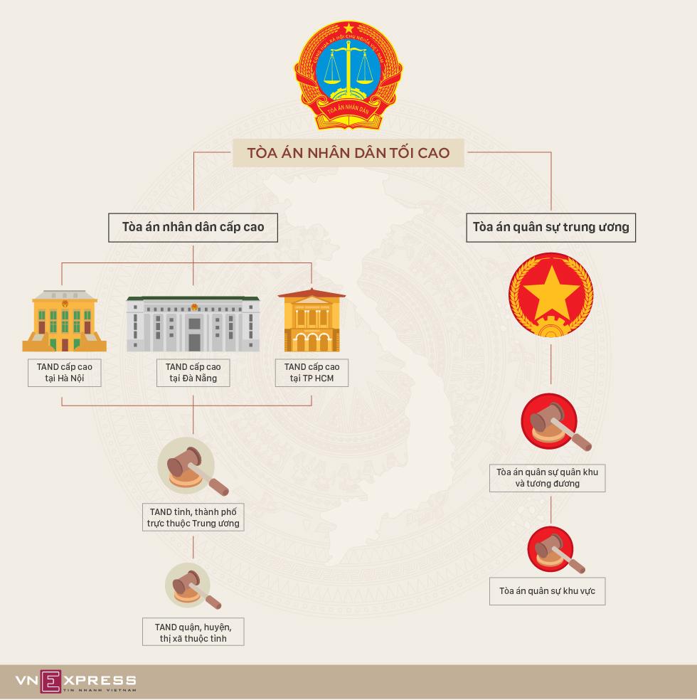 Tòa án Việt Nam được tổ chức thế nào