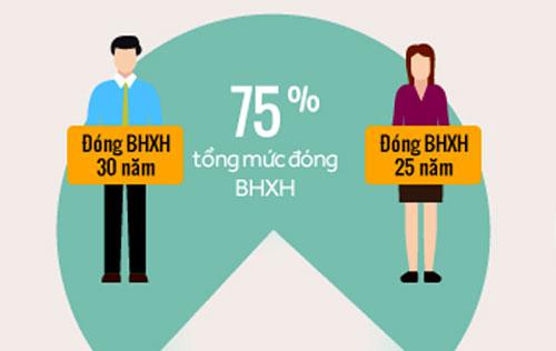 tu-2018-muon-huong-luong-huu-toi-da-phai-dong-them-5-nam-bhxh-2