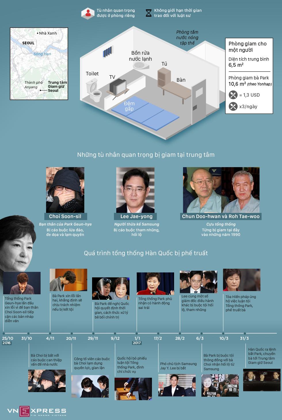 Phòng giam 10,6 m2 của cựu tổng thống Hàn Quốc