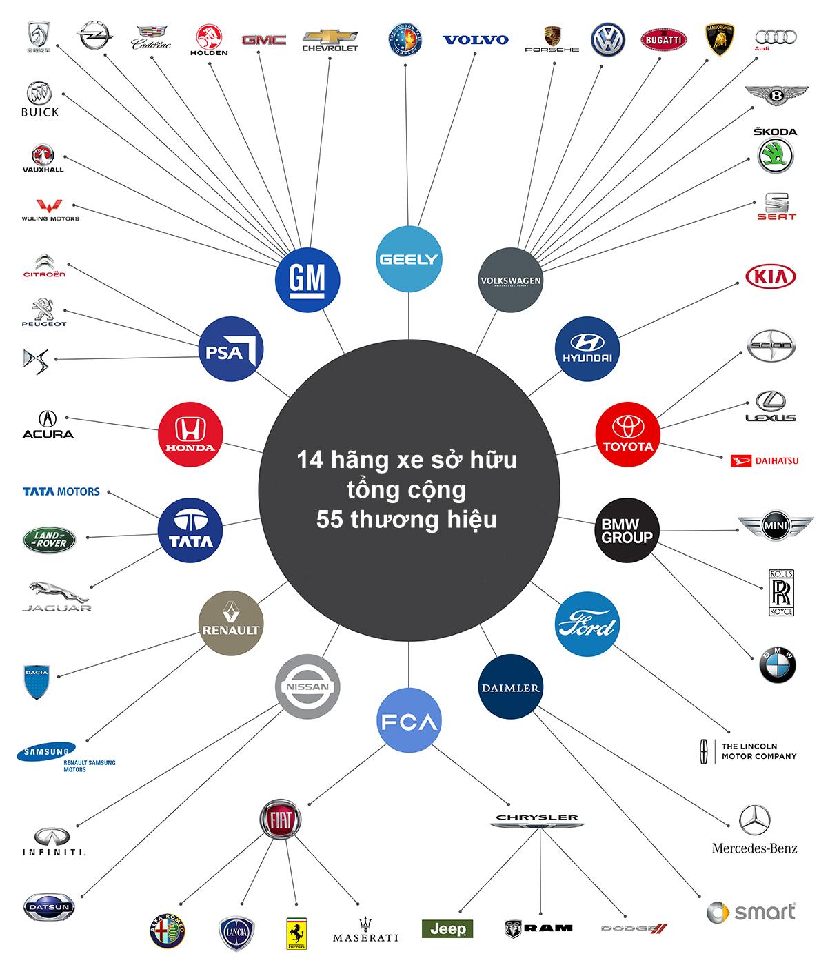 Những hãng xe quyền lực nhất thế giới
