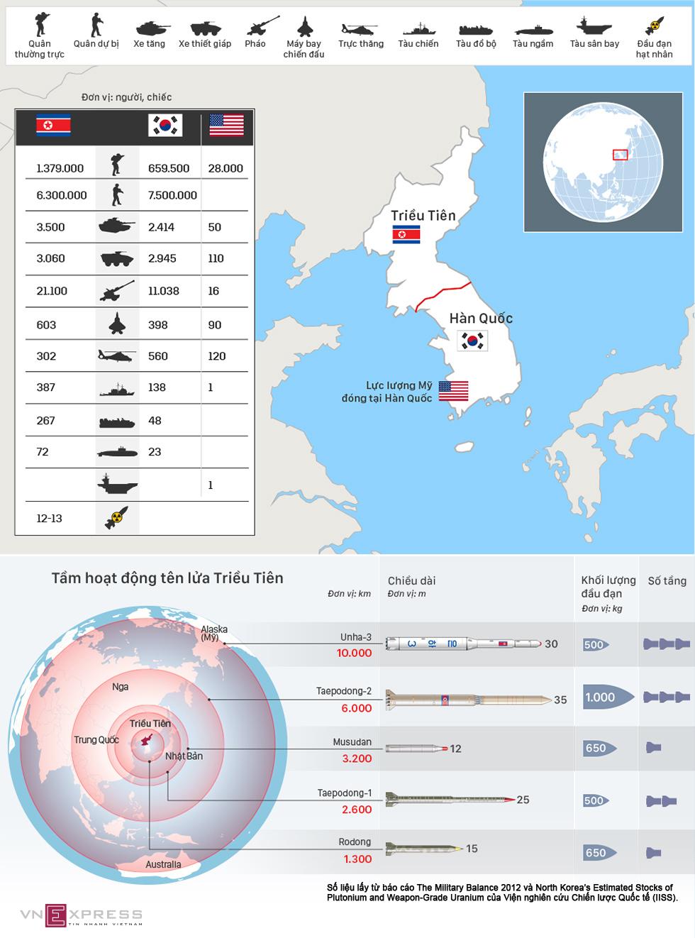 Tương quan lực lượng quân sự giữa Triều Tiên và Mỹ - Hàn