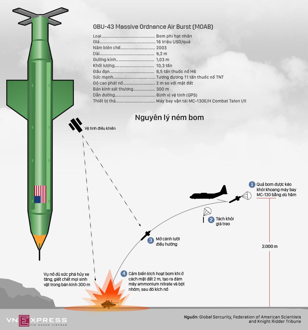 Sức mạnh siêu bom 16 triệu USD Mỹ ném xuống Afghanistan