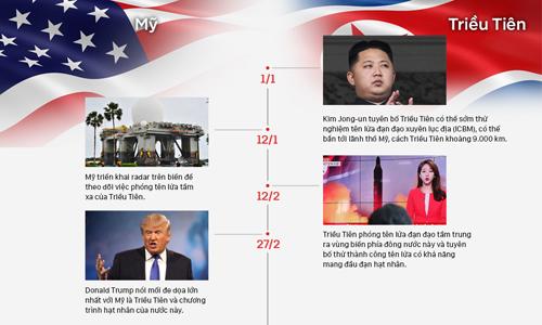 Những lần lên gân giữa Mỹ và Triều Tiên. Bấm vào ảnh để xem chi tiết. Đồ họa: Việt Chung