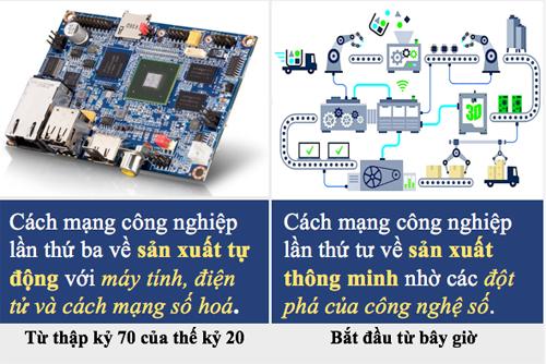 hieu-ve-cach-mang-cong-nghiep-lan-thu-4-1