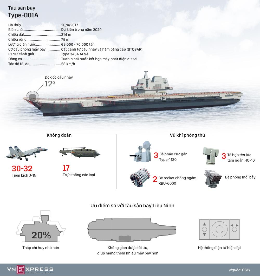 Thiết kế đột phá của tàu sân bay nội địa Trung Quốc