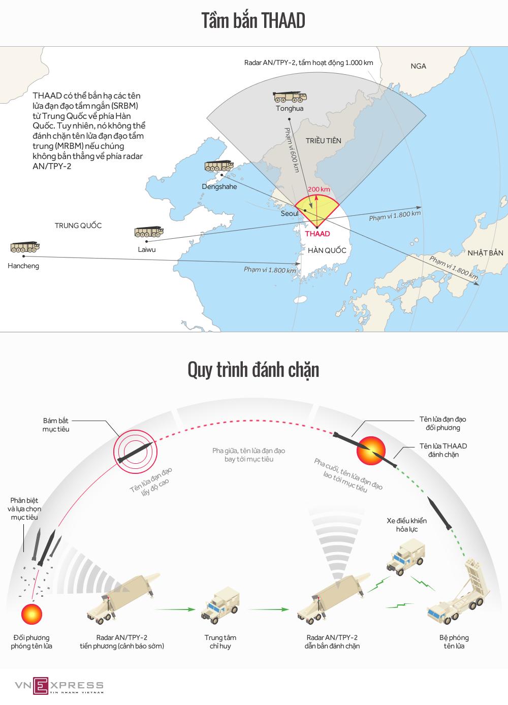 Lý do Trung Quốc nóng mắt với giàn tên lửa THAAD ở Hàn Quốc