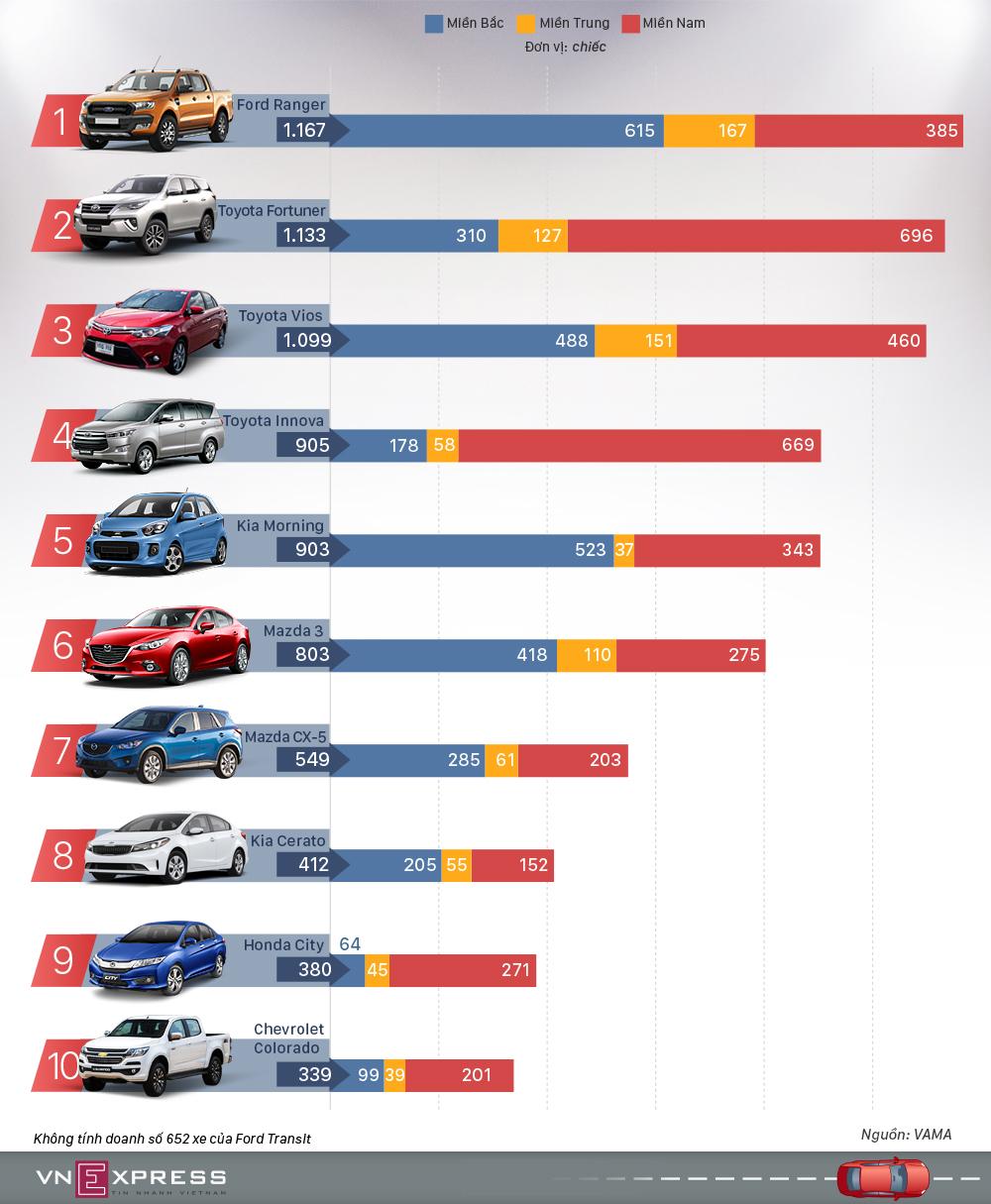 Chevrolet Colorado lần đầu lọt top ôtô bán chạy nhất Việt Nam