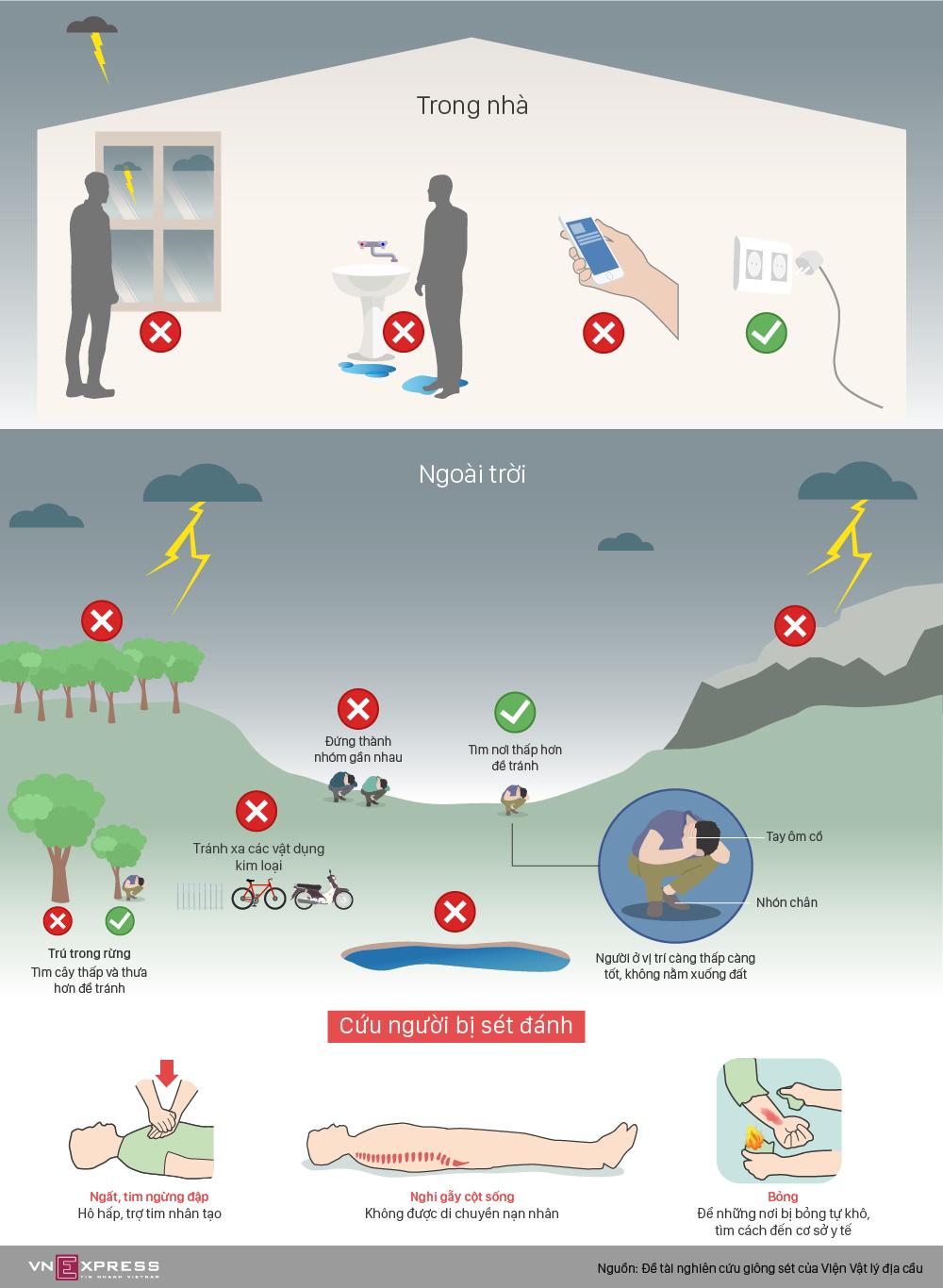 Những cách phòng tránh sét đánh mùa mưa bão 1