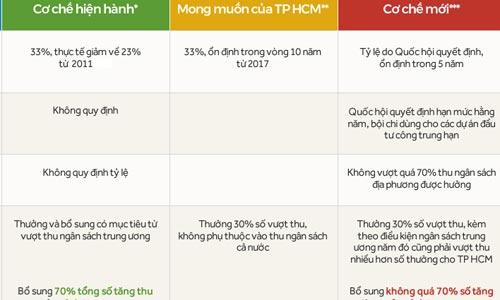 ong-nguyen-thien-nhan-kien-nghi-ve-co-che-dac-thu-cho-tp-hcm-1
