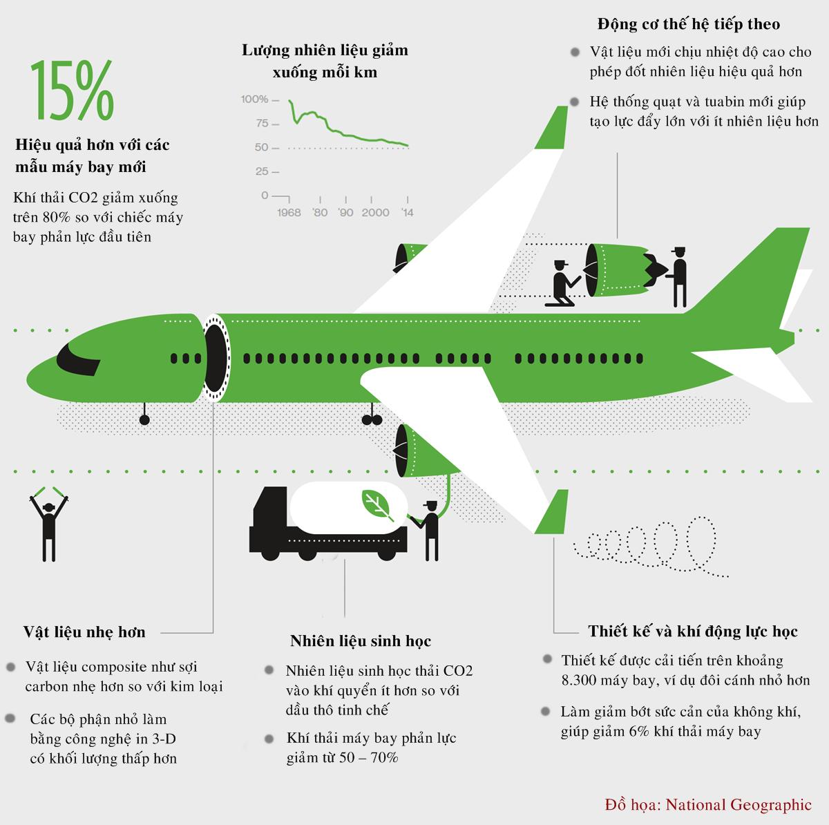 Thiết kế máy bay giúp giảm 80% lượng khí thải CO2