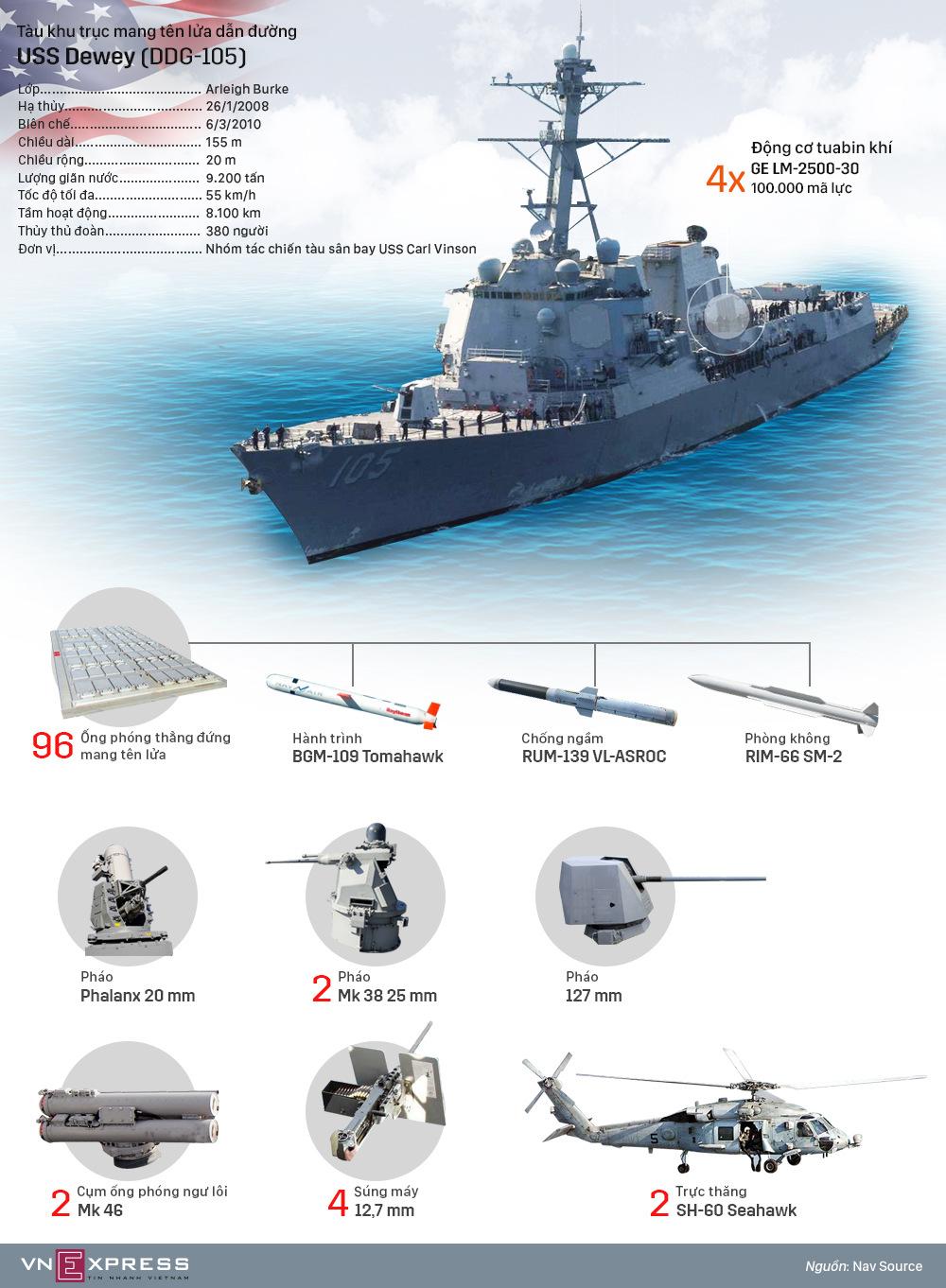 Tàu chiến Mỹ vừa tuần tra tự do hàng hải ở Biển Đông