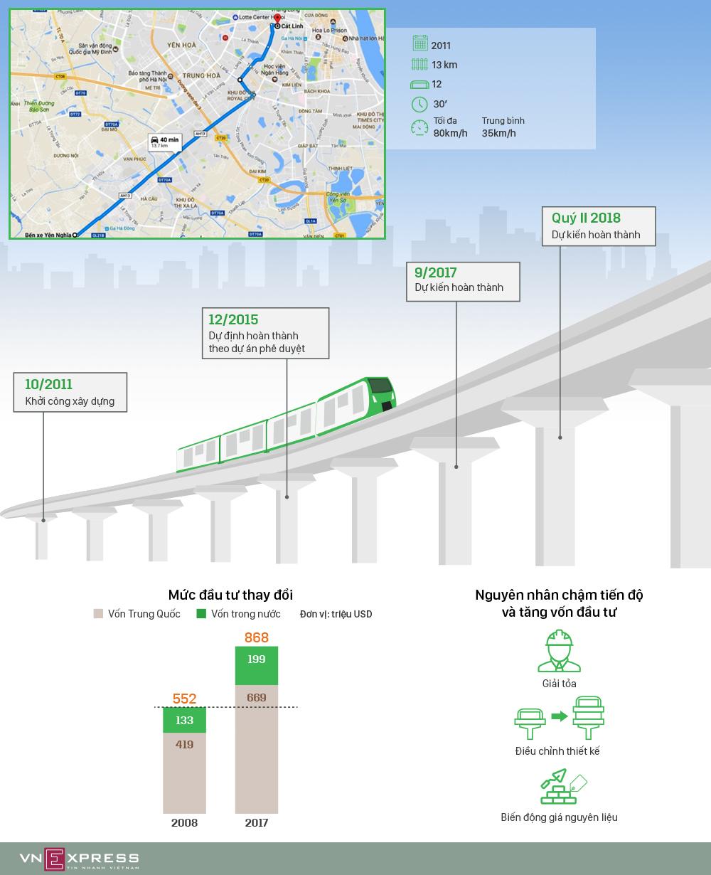 Những lần tăng vốn của đường sắt Cát Linh - Hà Đông