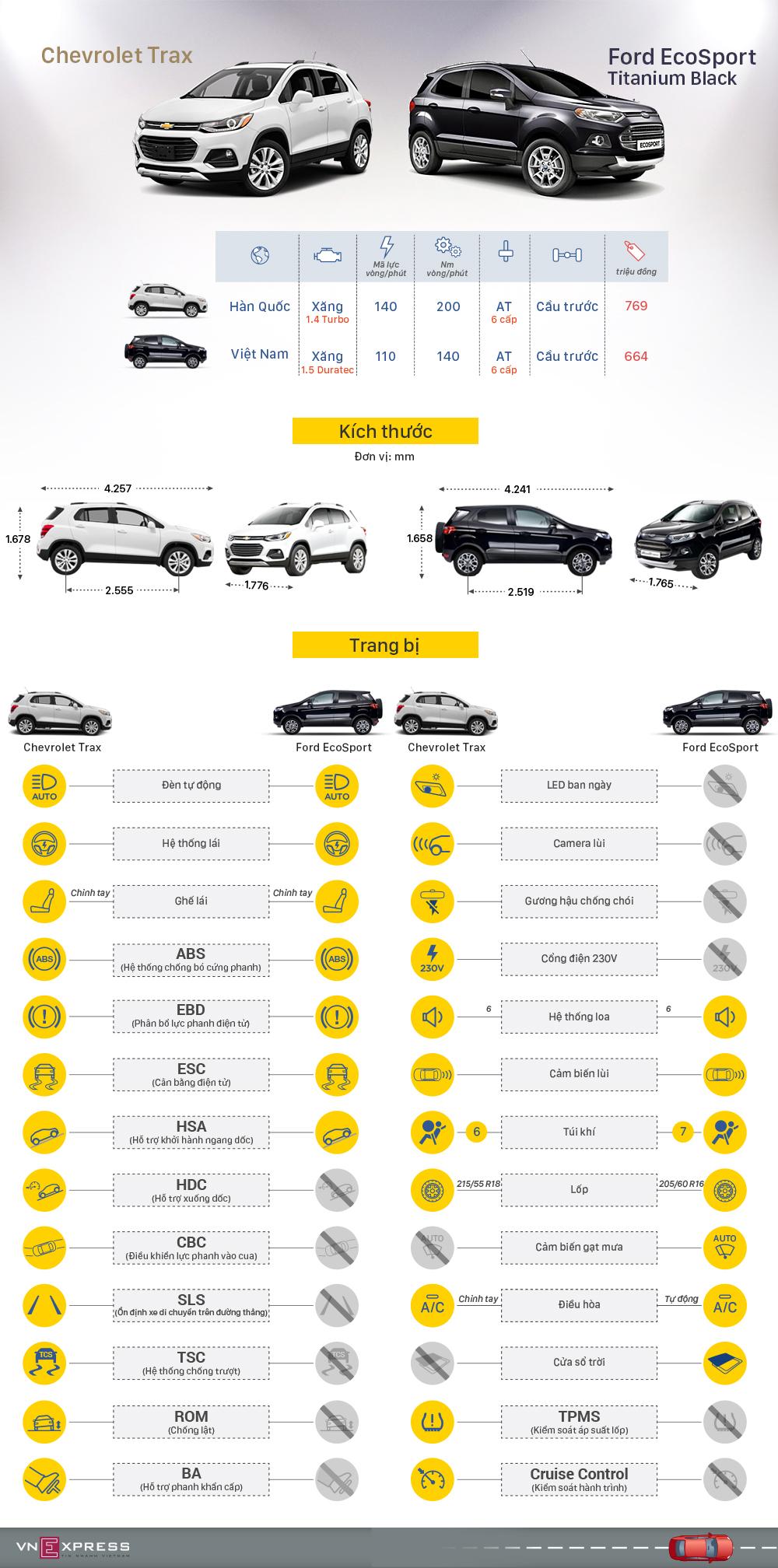 Chevrolet Trax và Ford EcoSport - cuộc chiến SUV đô thị 1