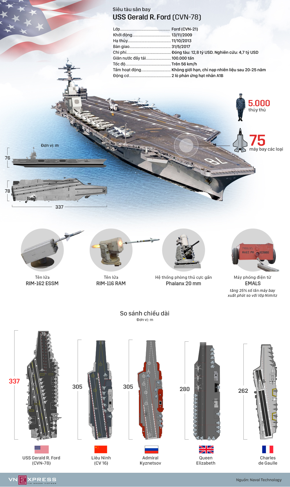 Siêu tàu sân bay chế tạo trong 12 năm của Mỹ
