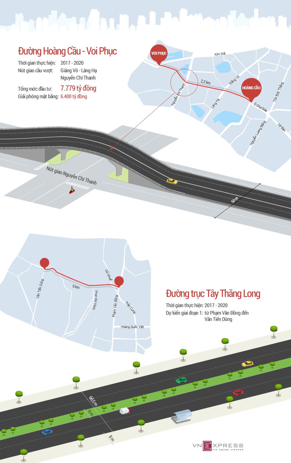 Hai tuyến đường chục nghìn tỷ đồng sắp xây dựng ở thủ đô