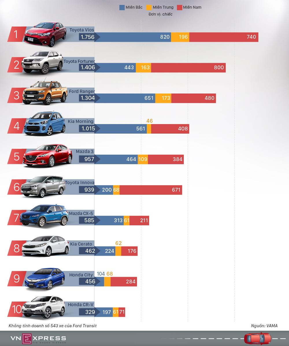 Top 10 ôtô bán chạy ở Việt Nam tháng 5