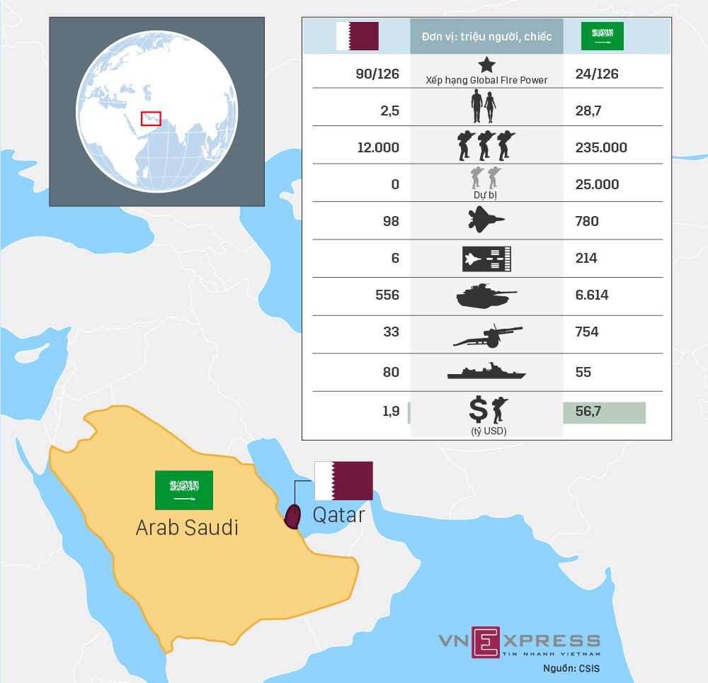 Tương quan sức mạnh quân sự Qatar và Arab Saudi