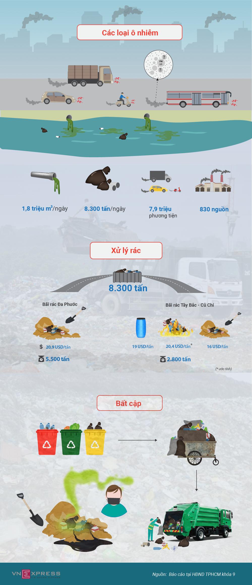 Rác và khí thải đe dọa môi trường TPHCM