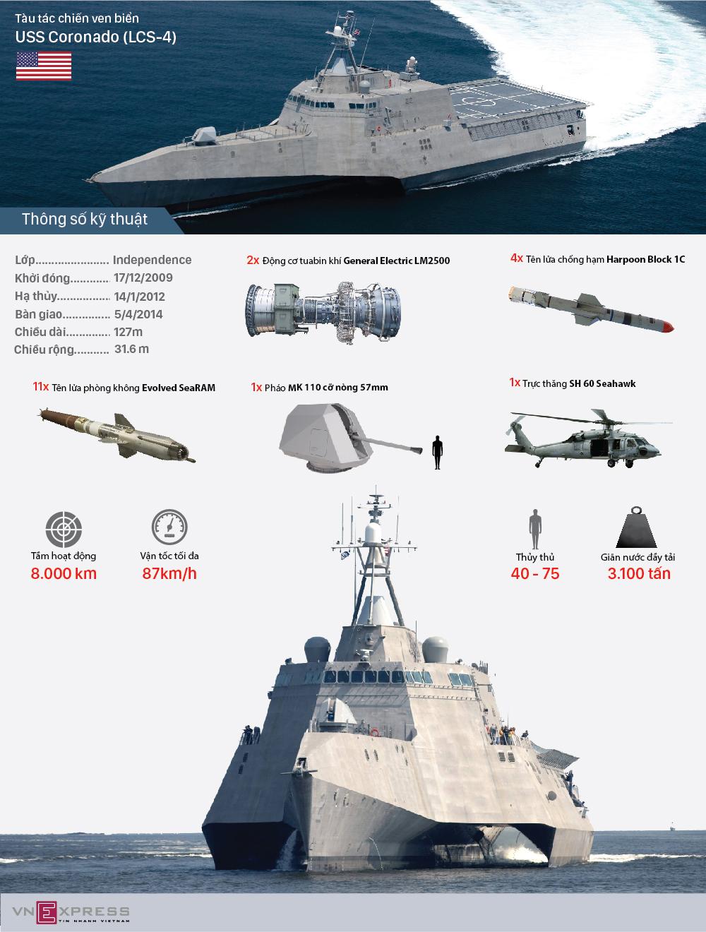 Hệ thống vũ khí trên tàu chiến Mỹ bảo dưỡng tại Cam Ranh