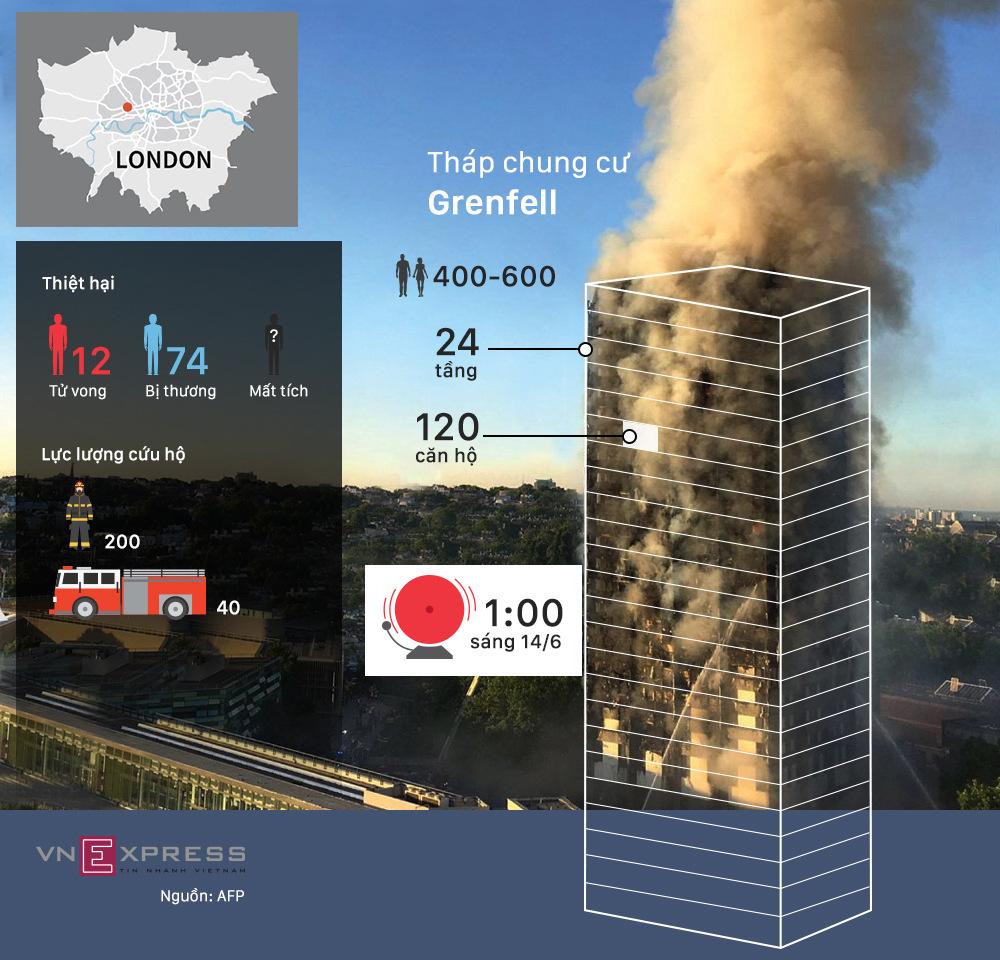 12 giờ cháy tháp chung cư 24 tầng tại London