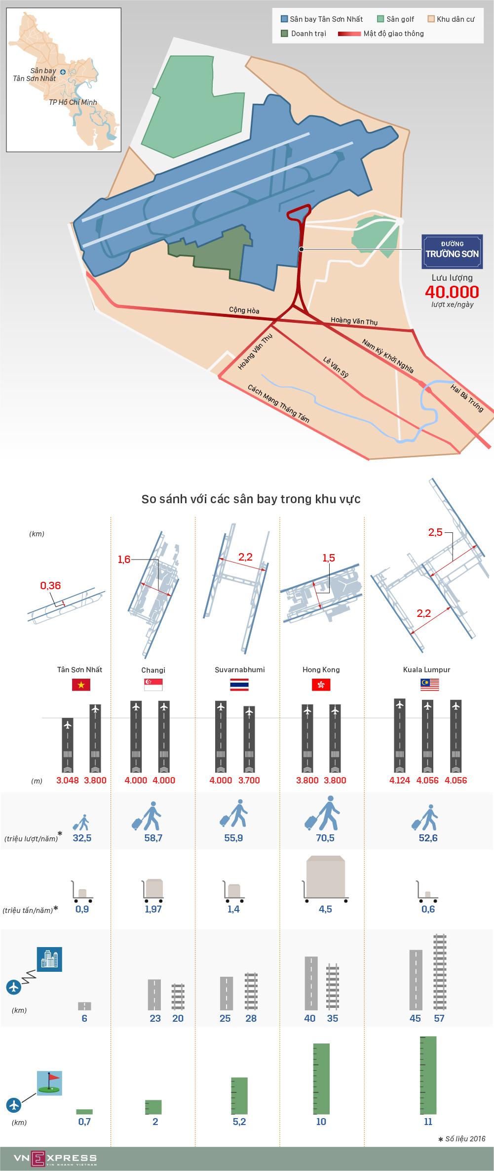 So sánh Tân Sơn Nhất với các cảng hàng không khu vực 1