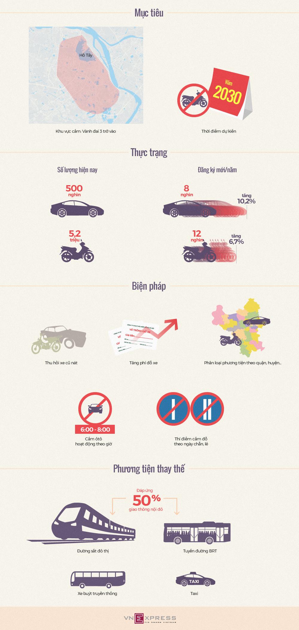 Hà Nội cấm xe máy vào năm 2030 như thế nào