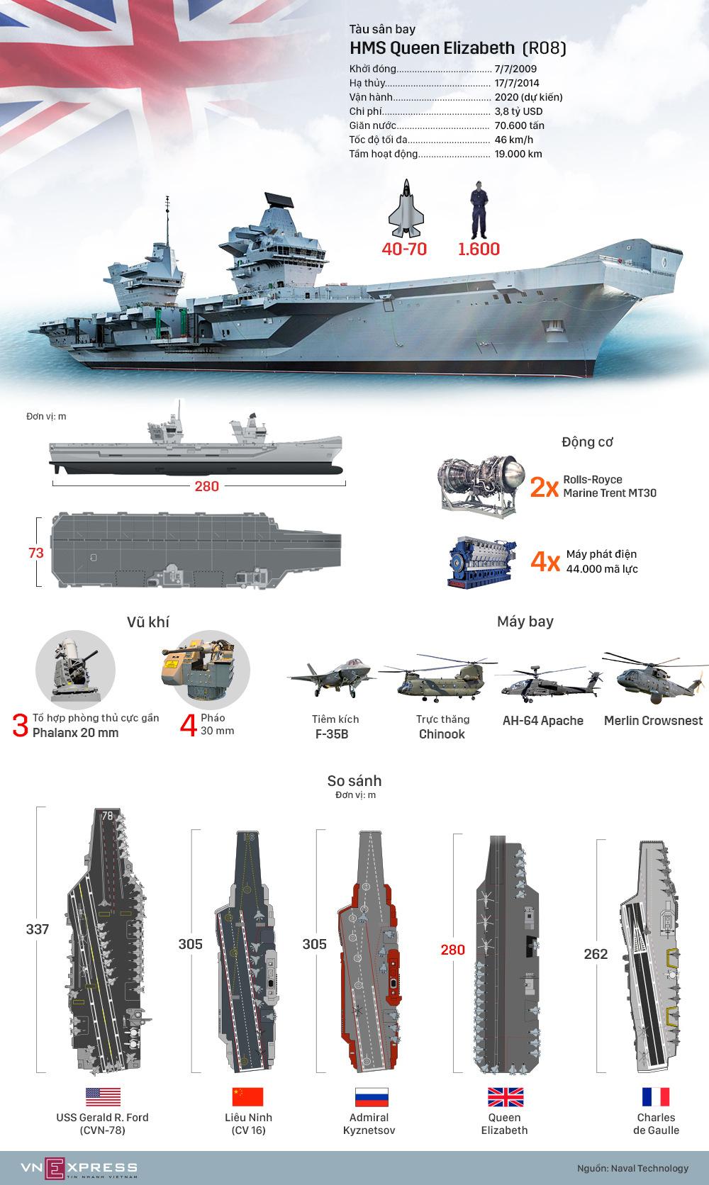 Hệ thống vũ khí trên tàu sân bay lớn nhất nước Anh