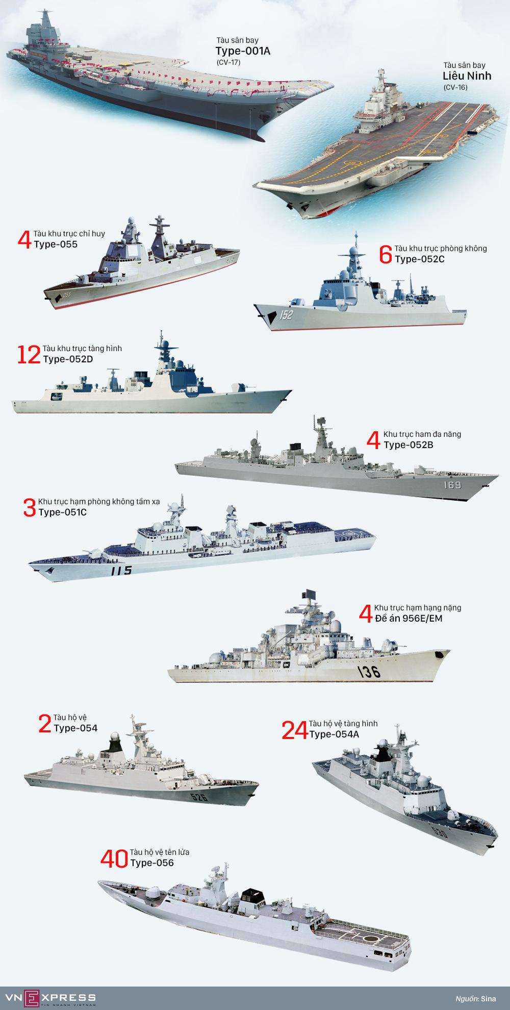 Diện mạo hạm đội 101 tàu chiến Trung Quốc trước năm 2020