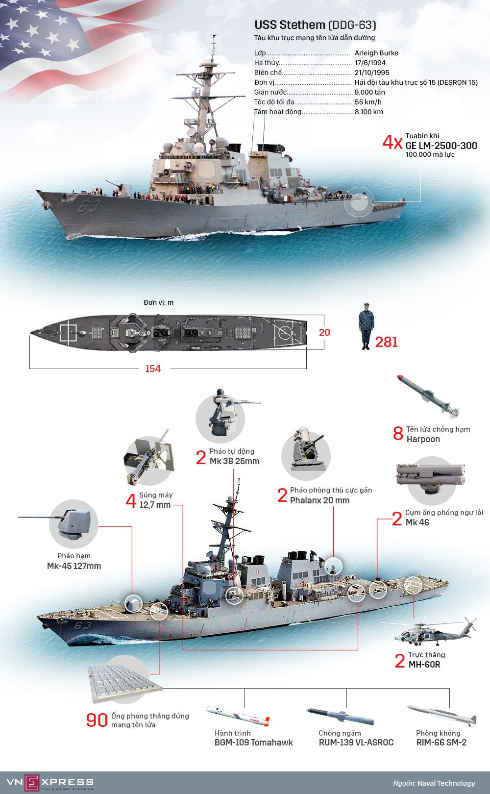 Hệ thống vũ khí trên tàu chiến Mỹ áp sát đảo ở Hoàng Sa
