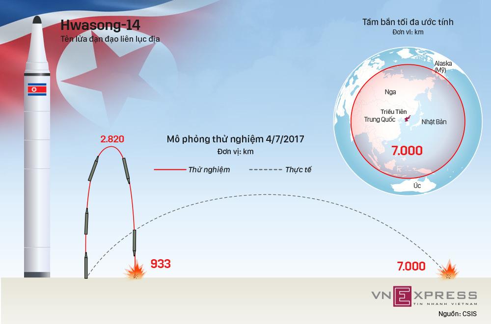 Mẫu tên lửa đạn đạo có thể 'vươn khắp thế giới' của Triều Tiên