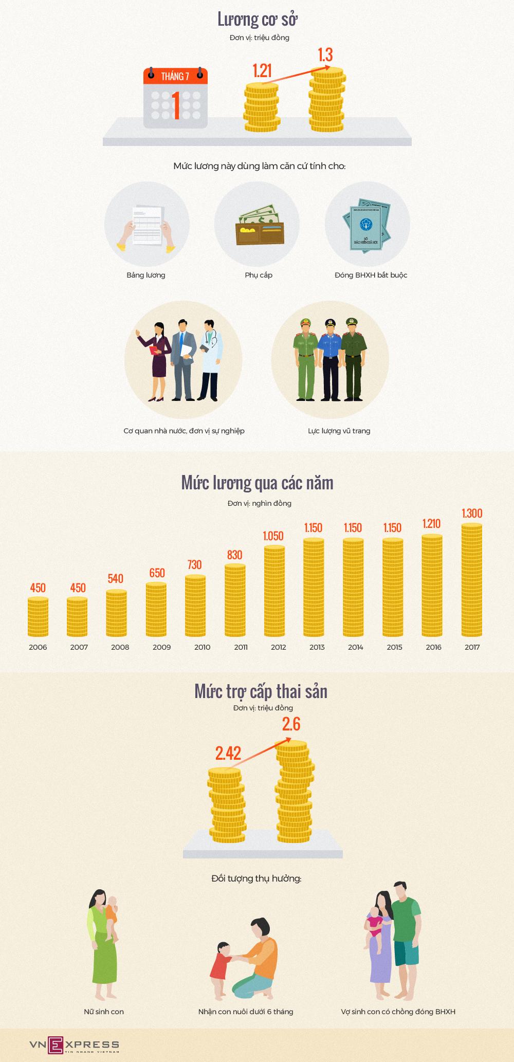 Lương cơ sở tăng thế nào sau hơn thập kỷ