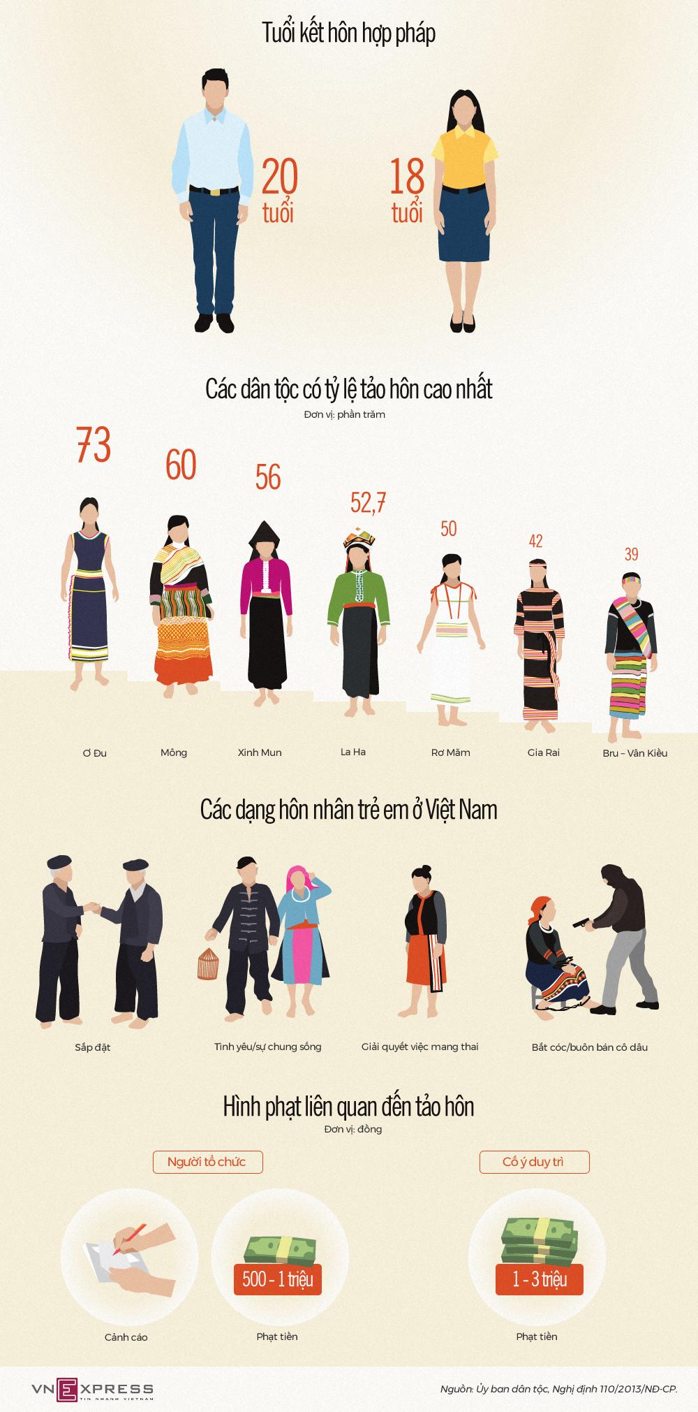 Những dân tộc tảo hôn nhiều nhất Việt Nam