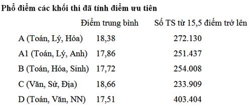 diem-san-dai-hoc-la-15-5-cho-tat-ca-khoi-1