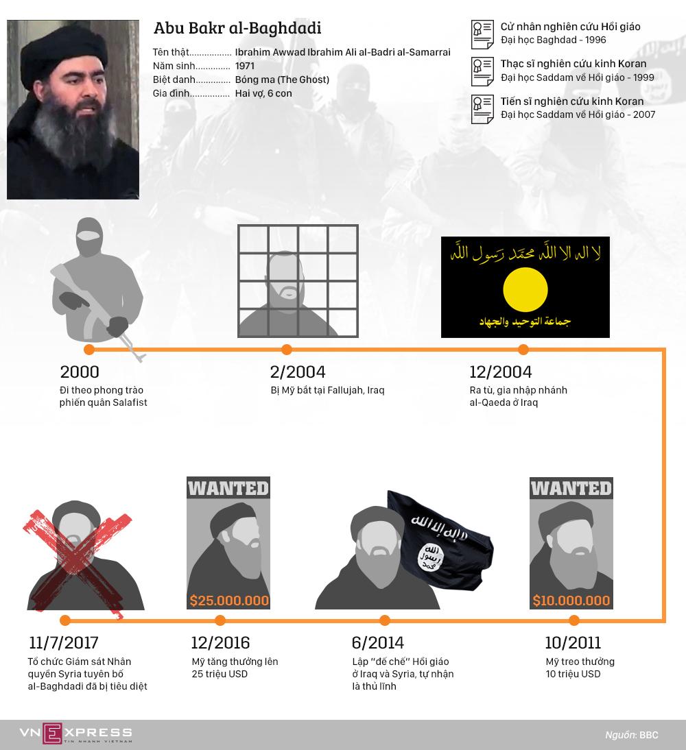 Al-Baghdadi - thủ lĩnh 'bóng ma' của IS