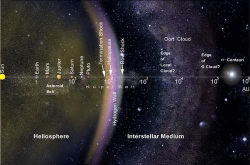 Vị trí của hệ Mặt trời và đám mây tinh vân Oort. Ảnh: NASA