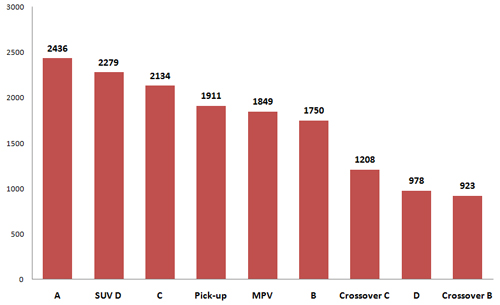 Doanh số trung bình mỗi phân khúc nửa đầu 2017.