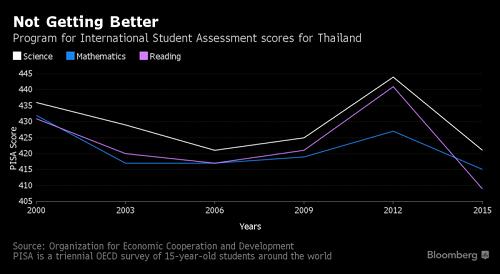 Thái Lan xem giáo dục Việt Nam là gương cải cách