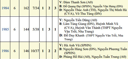 41-nam-thi-olympic-toan-quoc-te-cua-doi-tuyen-viet-nam-3