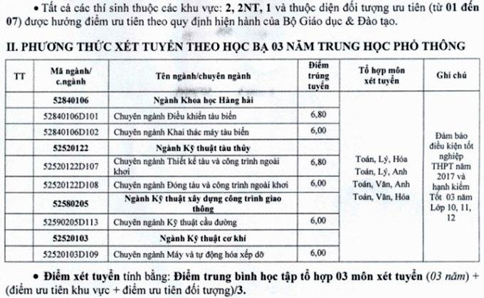Điểm trúng tuyển Đại học Hàng hải Việt Nam