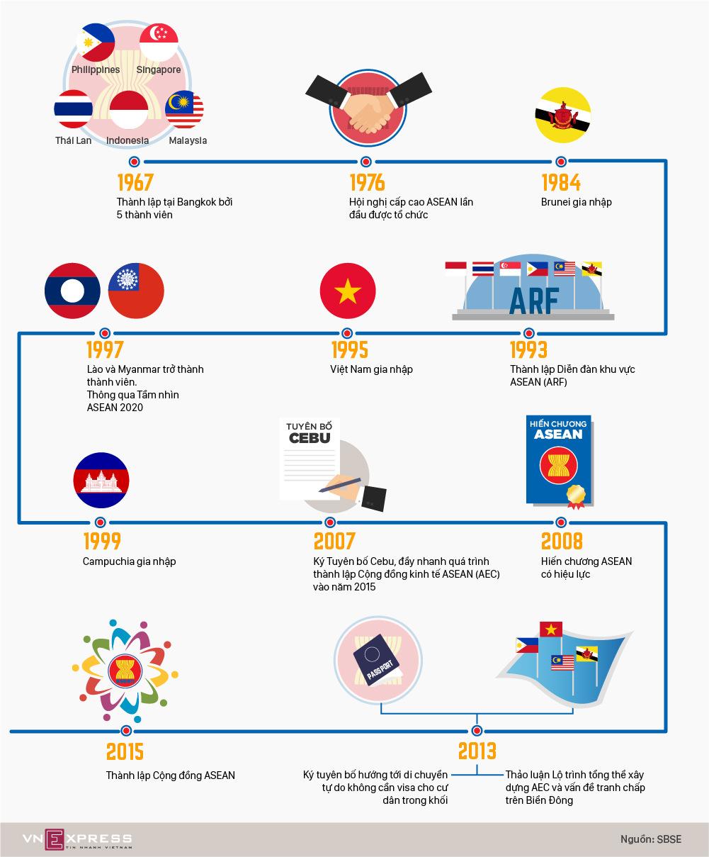 Những dấu mốc nổi bật trong 50 năm phát triển của ASEAN