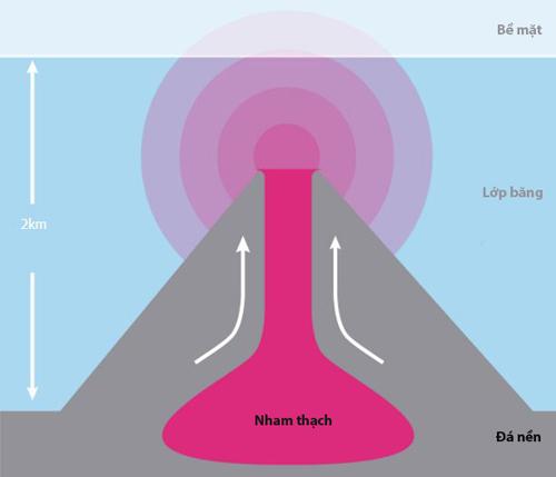 91 núi lửa ẩn dưới Nam cực có thể phun trào