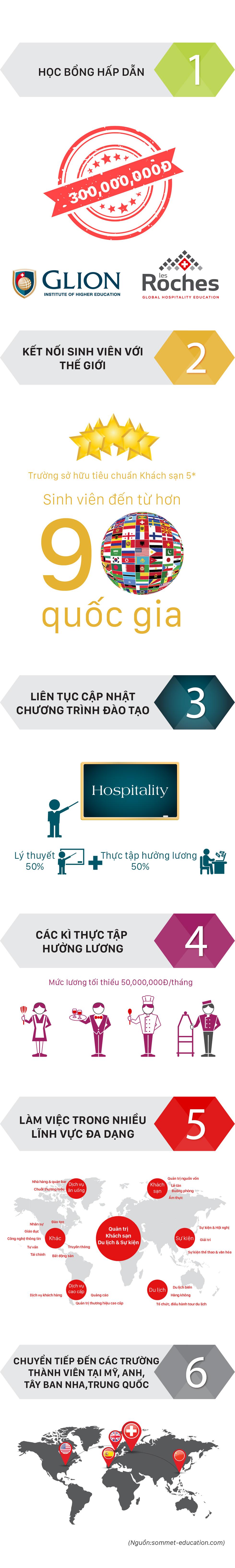 Sáu lý do học quản trị khách sạn tại Học viện Glion và Les Roches