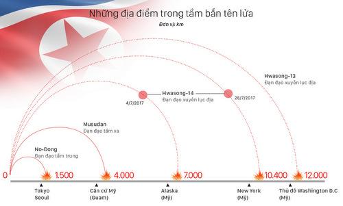 5-rao-can-ngan-ten-lua-trieu-tien-tan-cong-my
