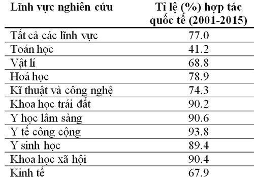 80% công bố khoa học của Việt Nam có yếu tố nước ngoài