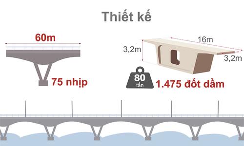 Cầu vượt biển dài nhất Việt Nam hình thành như thế nào
